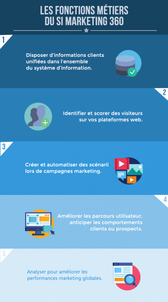 Créer un SI Marketing 360