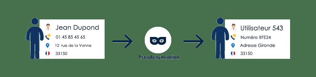 Pseudonymisation de données personnelles dans le cadre du RGPD GDPR