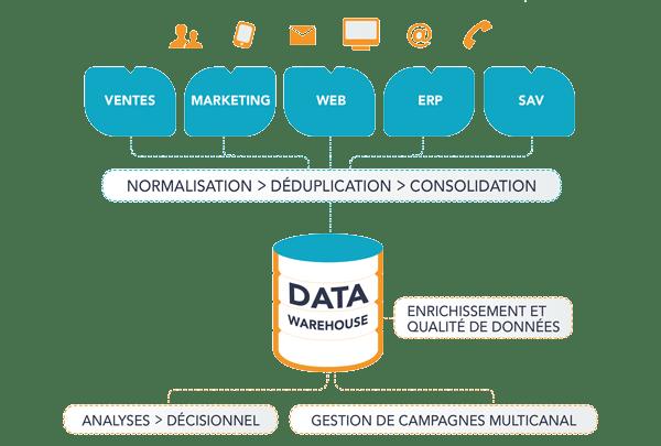 Référentiel Client Unique RCU ou Data Warehouse